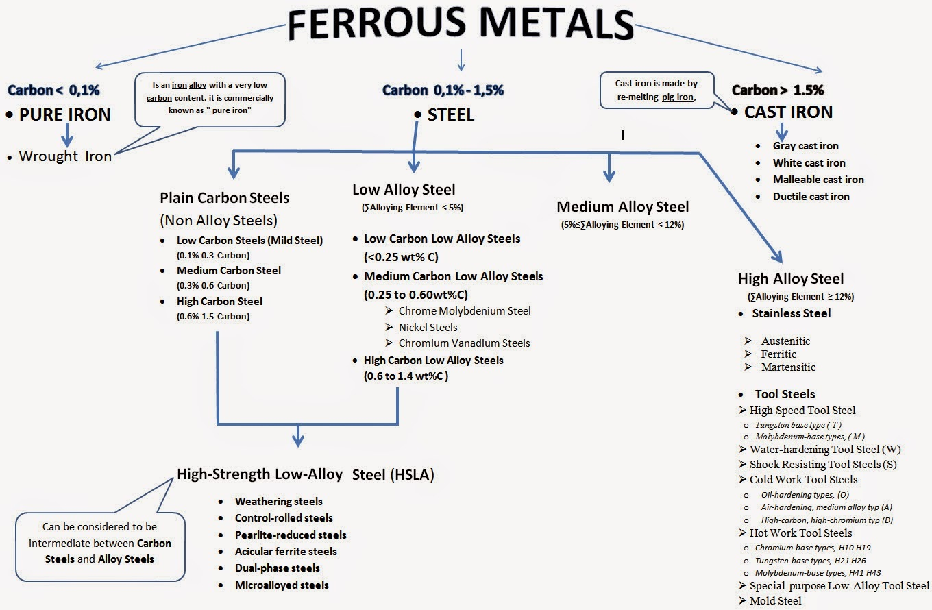 how to tell the difference between iron and steel